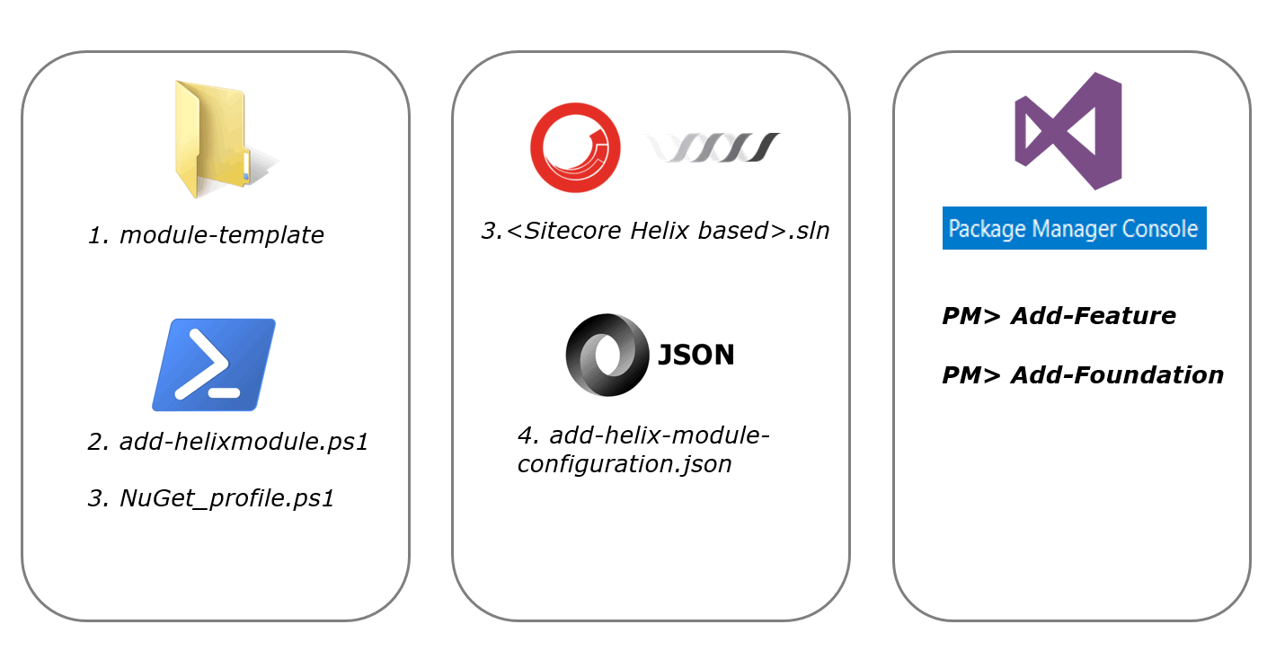Hands-on with Sitecore Helix: Using PowerShell to add a new module