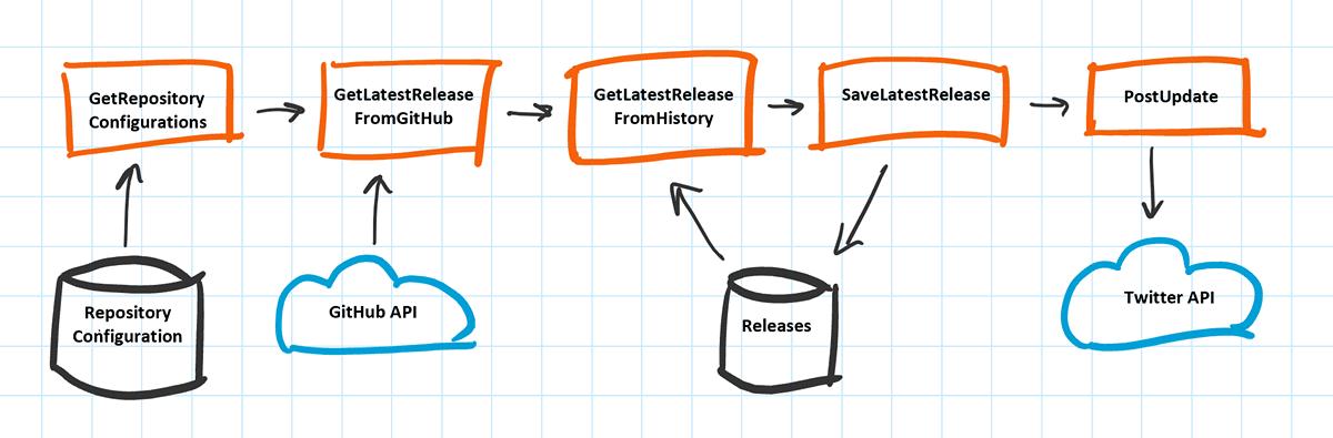 Azure Functions Updates component diagram.