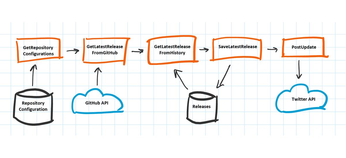 Azure Functions Updates component diagram