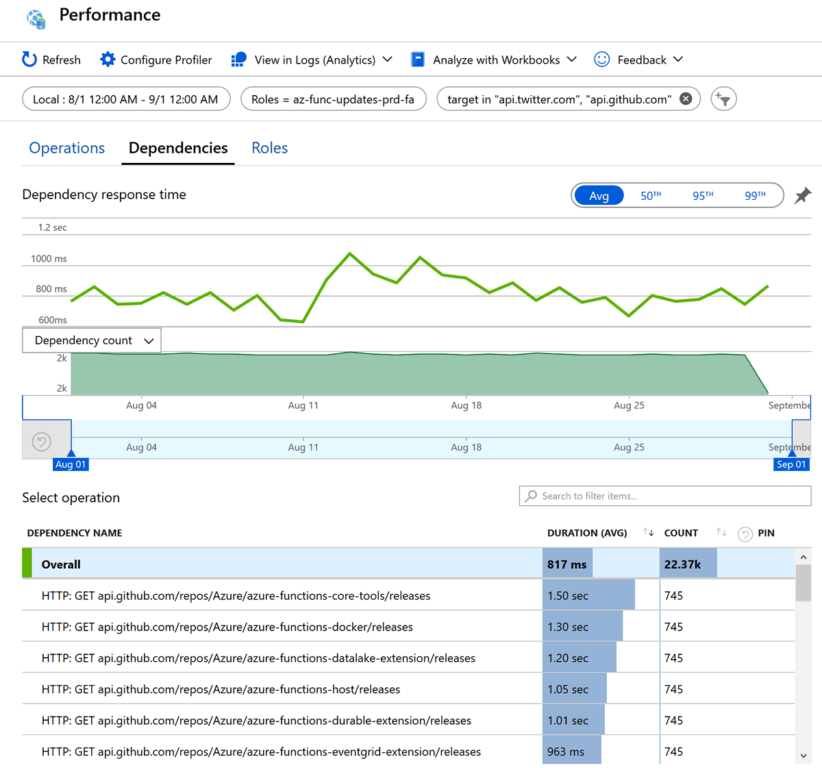 Average duration HTTP APIs