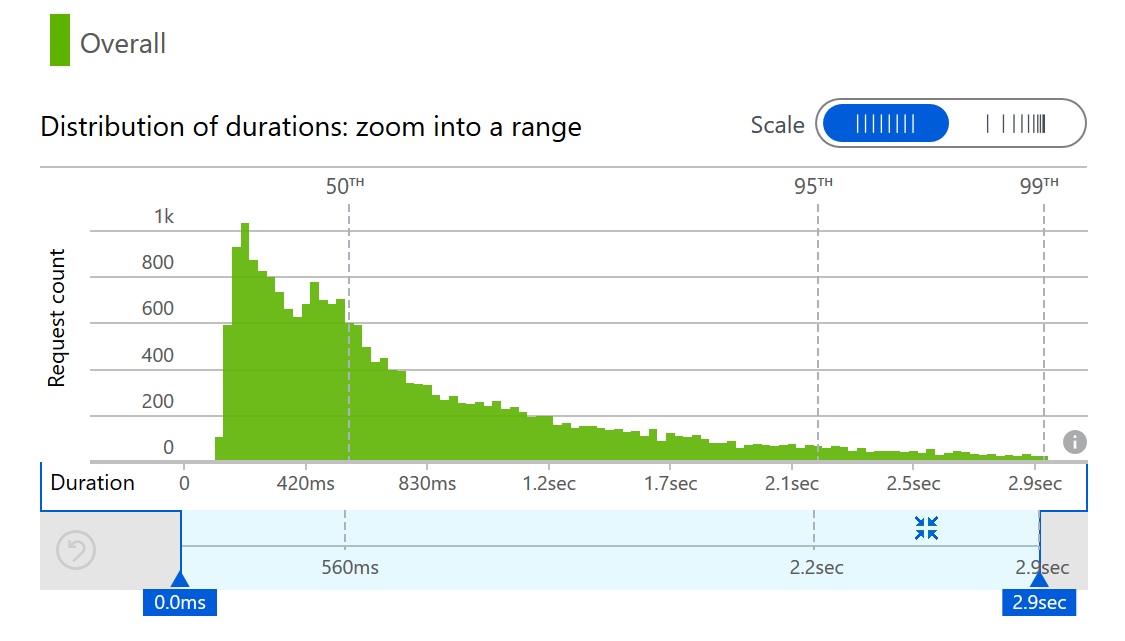 Duration distribution for HTTP calls to GitHub and Twitter